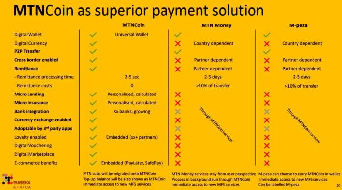 MTN-Coin-Superior-Payment-Solution